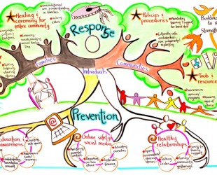 Paqtnkek community members recommend actions to strengthen response to and prevention of sexual violence. Graphic facilitation by Corrie Melanson of See Meaning.